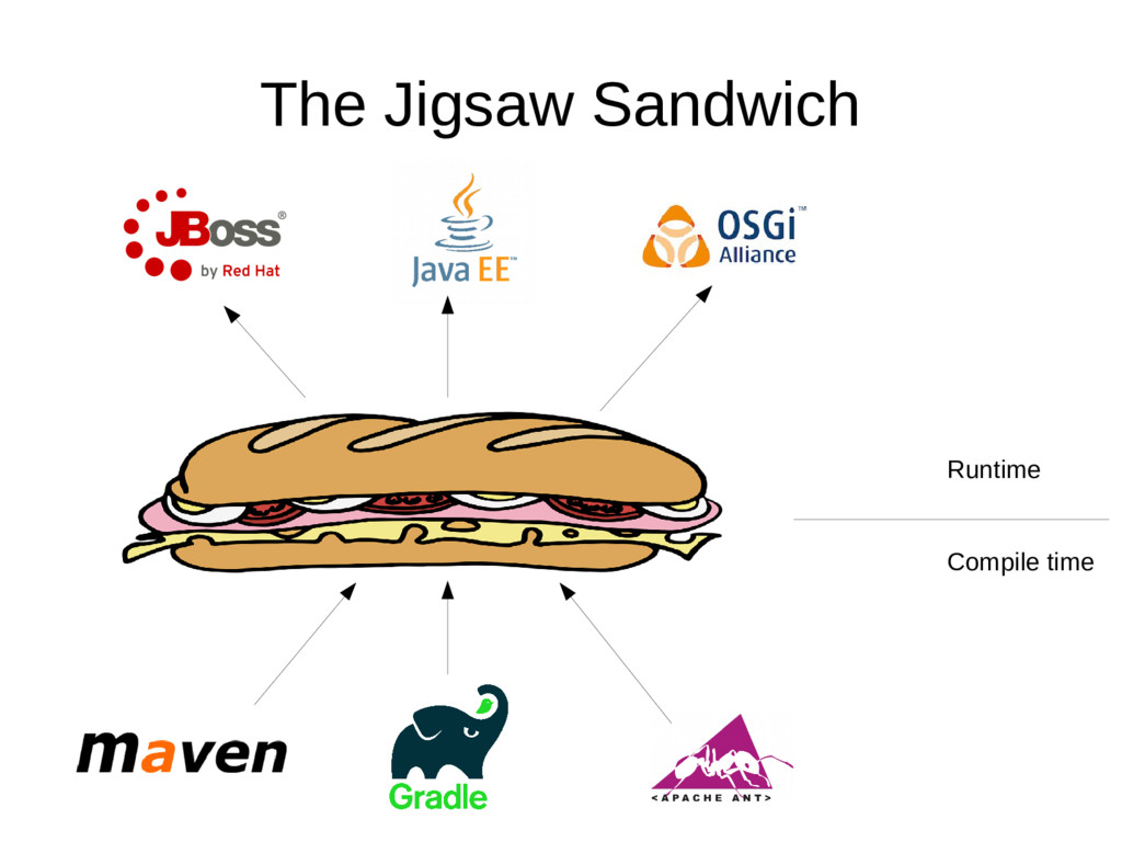 The Jigsaw Sandwich Compile time Runtime