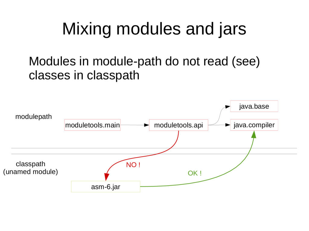 Mixing modules and jars Modules in module-path ...
