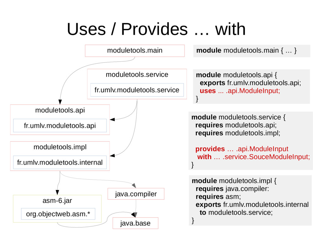 Uses / Provides … with java.base org.objectweb....