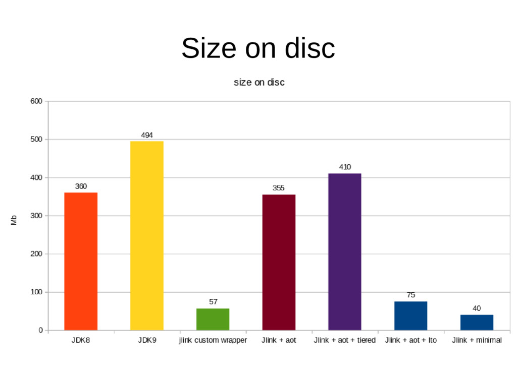 Size on disc