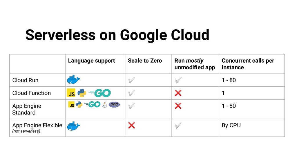 Serverless on Google Cloud Language support Sca...