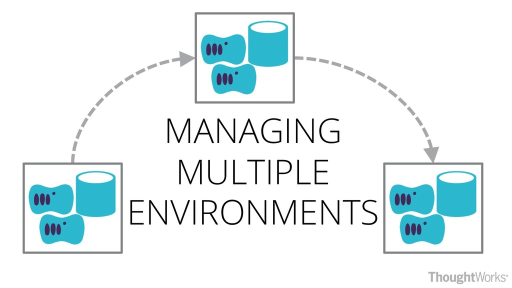 MANAGING MULTIPLE ENVIRONMENTS