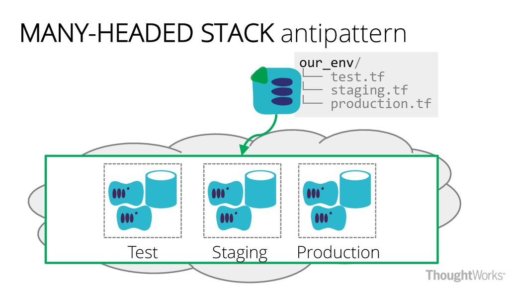 MANY-HEADED STACK antipattern Test Staging Prod...