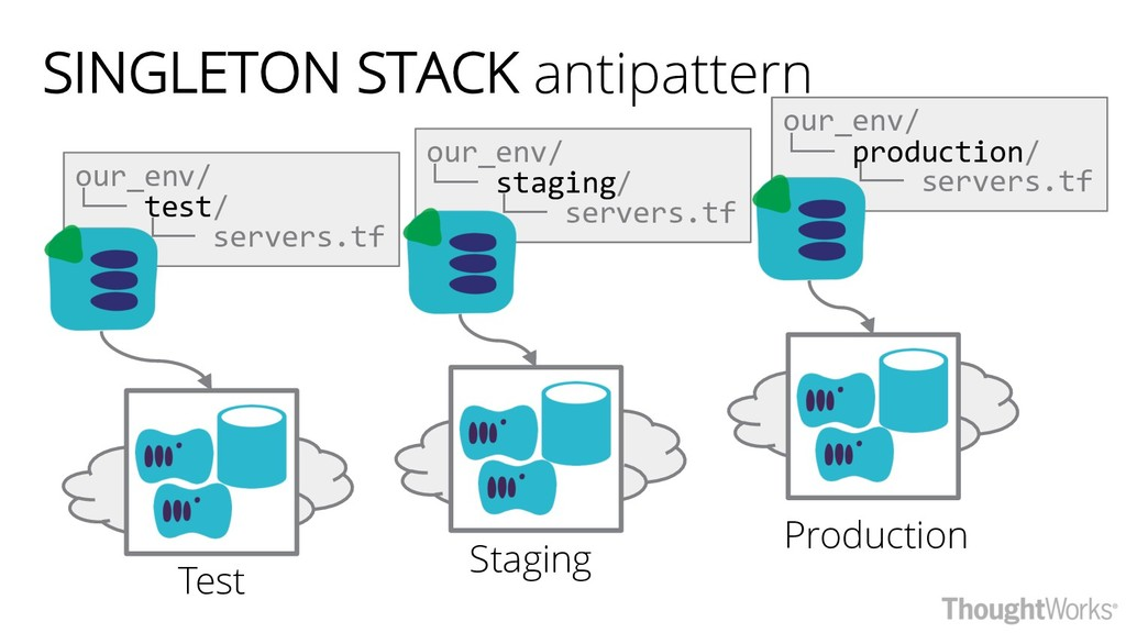 SINGLETON STACK antipattern our_env/ └── test/ ...
