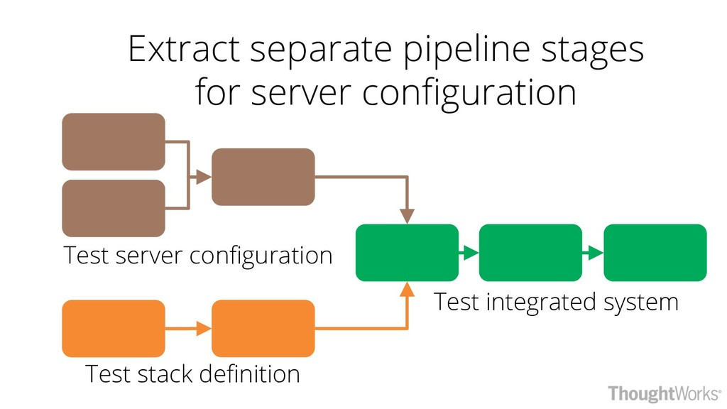 Extract separate pipeline stages for server con...