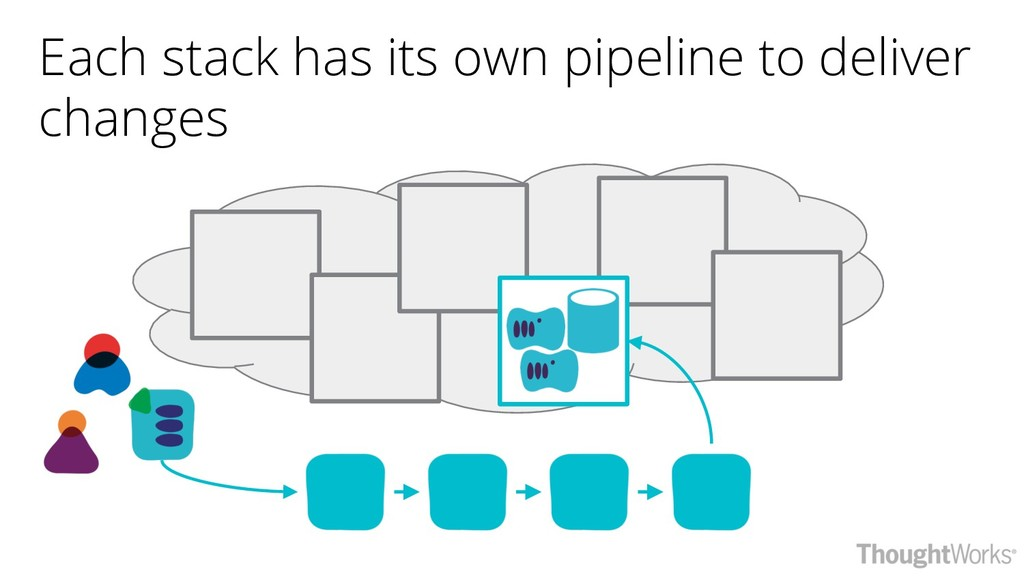 Each stack has its own pipeline to deliver chan...