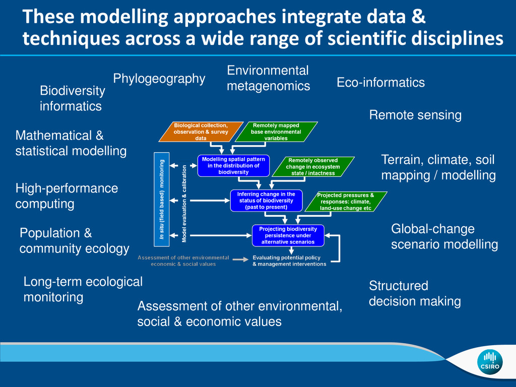 These modelling approaches integrate data & tec...