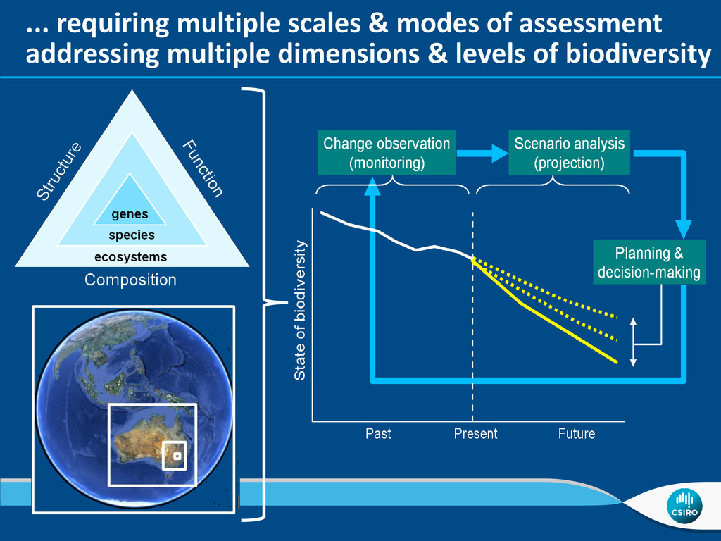 ... requiring multiple scales & modes of assess...
