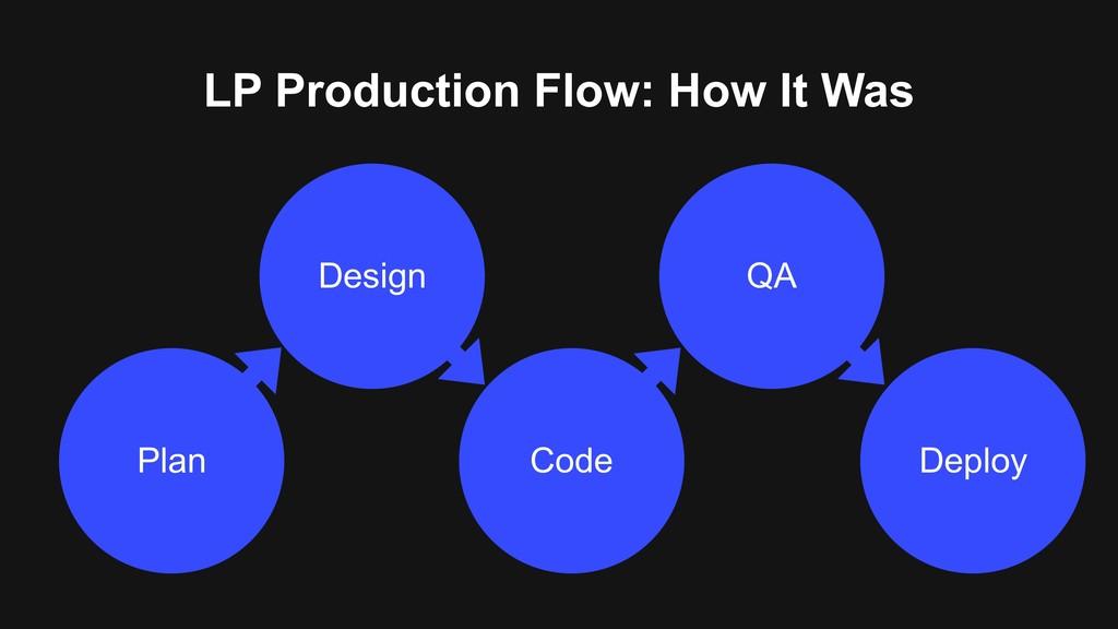 LP Production Flow: How It Was Plan Deploy Code...