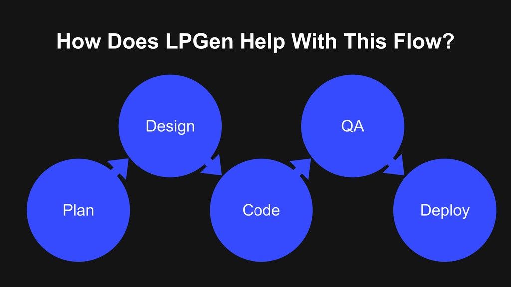 How Does LPGen Help With This Flow? Plan Deploy...