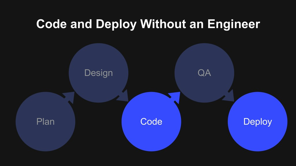 Plan Deploy Code QA Design Code and Deploy With...