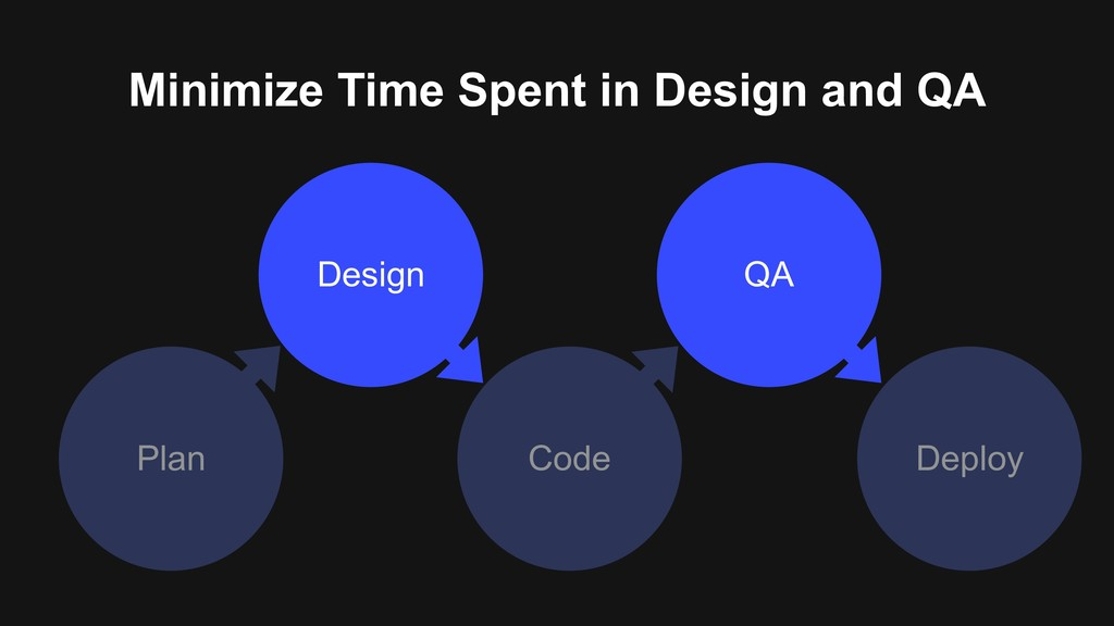 Minimize Time Spent in Design and QA Plan Deplo...