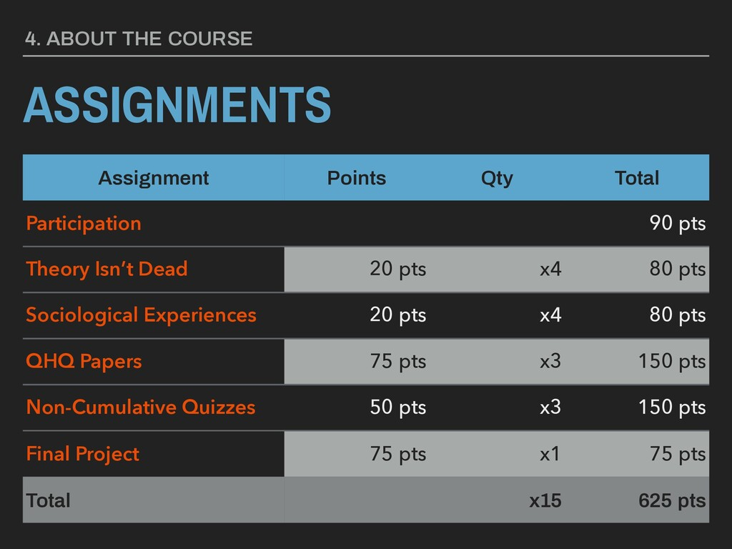 4. ABOUT THE COURSE ASSIGNMENTS Assignment Poin...