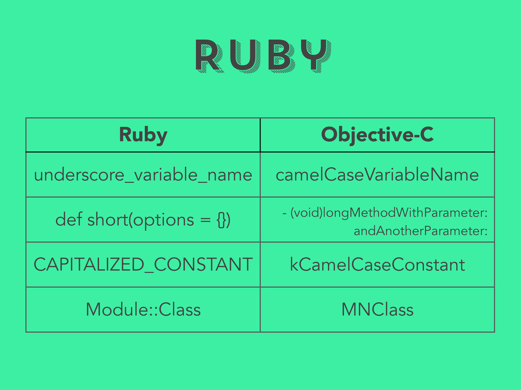 Ruby Ruby Objective-C underscore_variable_name ...
