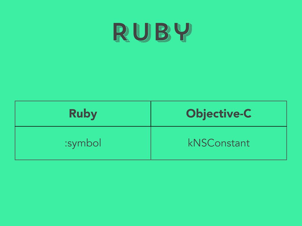 Ruby Ruby Objective-C :symbol kNSConstant