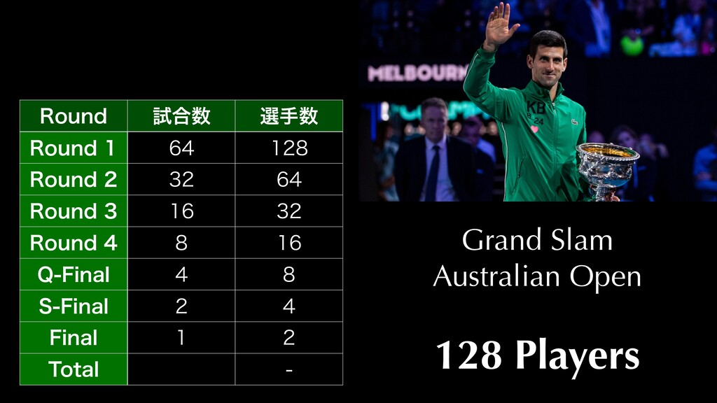Grand Slam Australian Open 128 Players 3PVOE ࢼ߹...