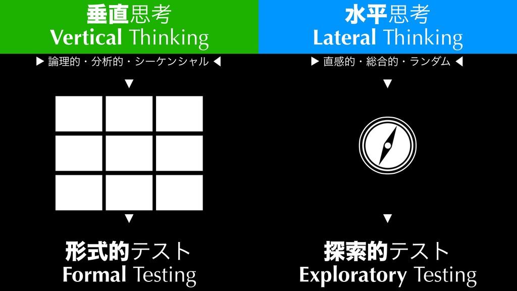 ਨࢥߟ Vertical Thinking ਫฏࢥߟ Lateral Thinking ...