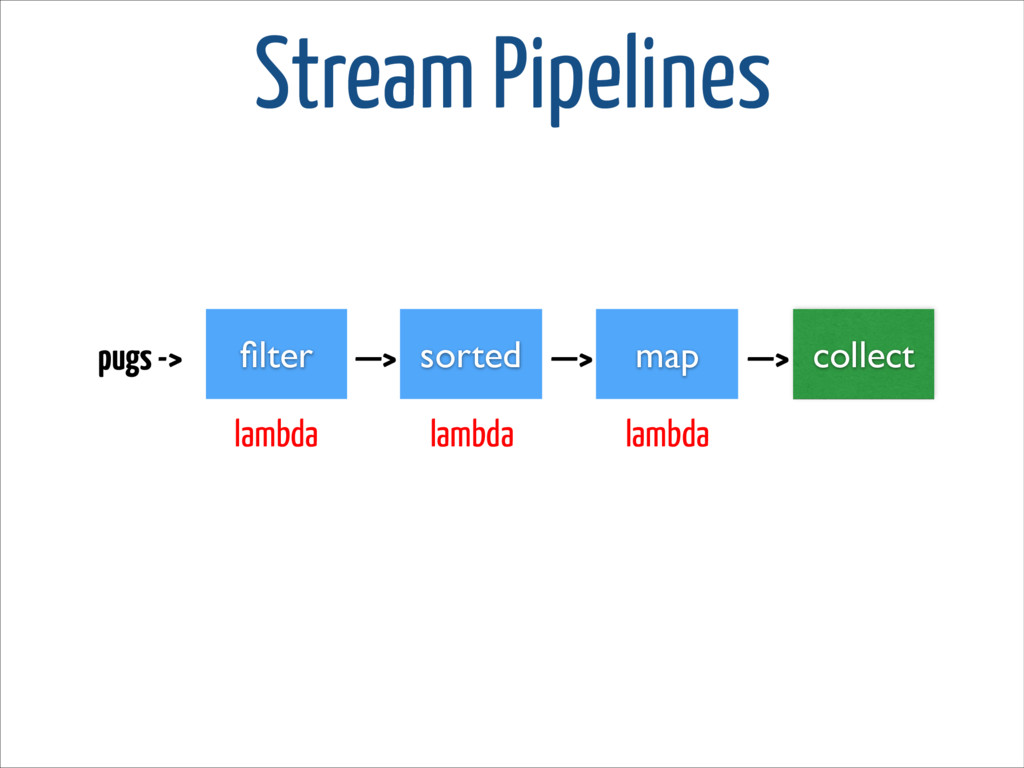 Stream Pipelines filter pugs -> —> sorted —> map...