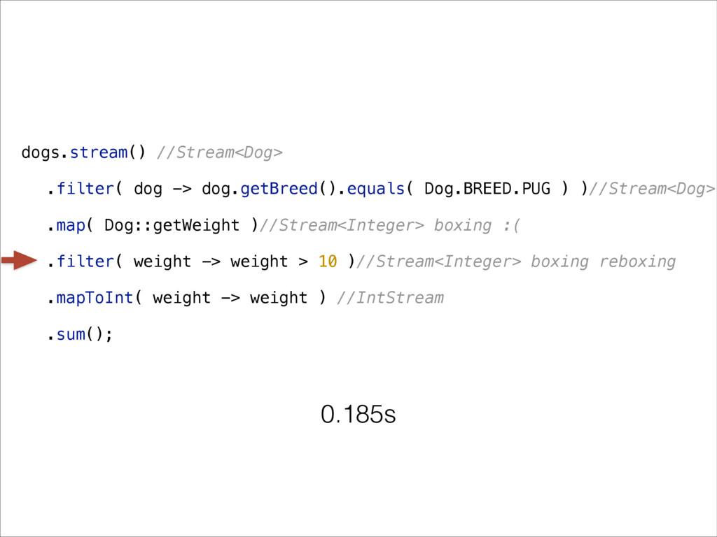 dogs.stream() //Stream<Dog> .filter( dog -> dog...