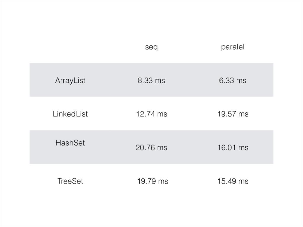 seq paralel ArrayList 8.33 ms 6.33 ms LinkedLis...