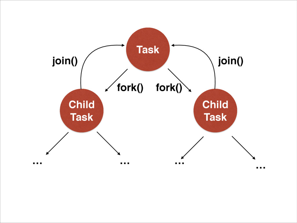 Task Child Task fork() fork() join() join() … …...