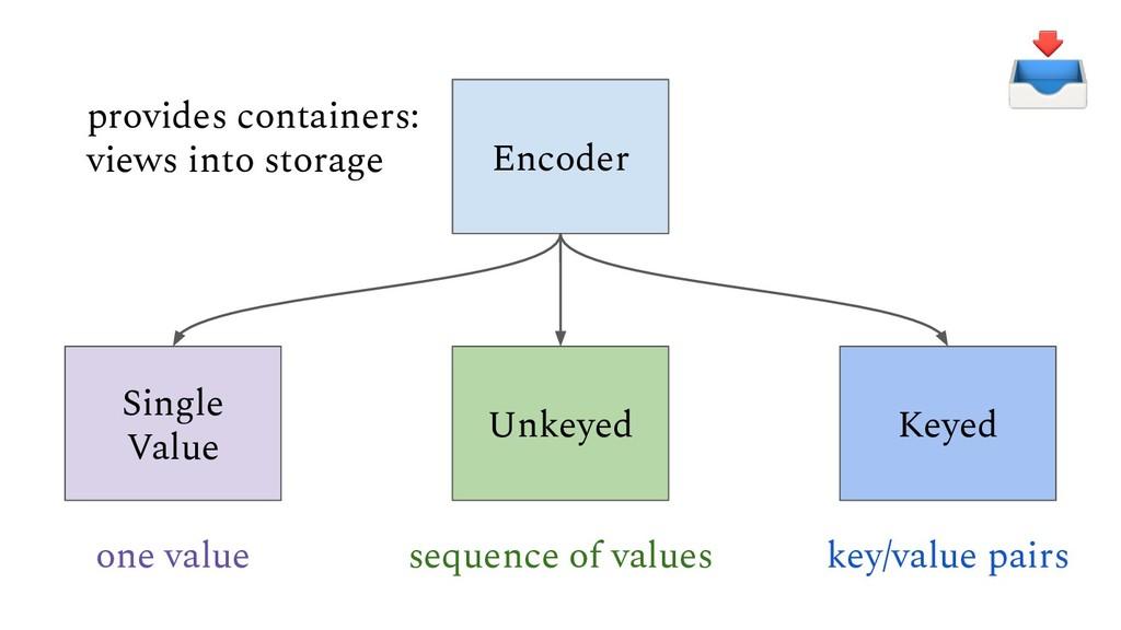 Encoder Single Value Unkeyed Keyed one value se...