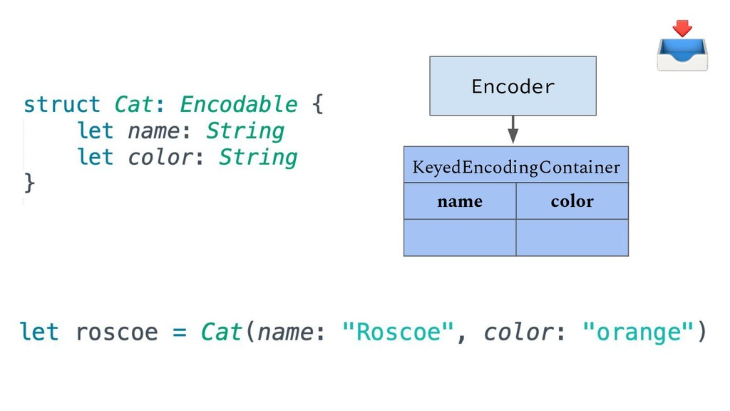 "Encoder KeyedEncodingContainer name color ""Rosc..."