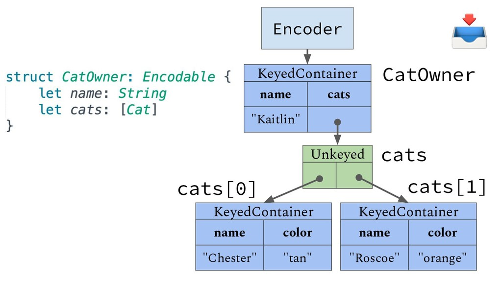 "Encoder KeyedContainer name cats ""Kaitlin"" Unke..."