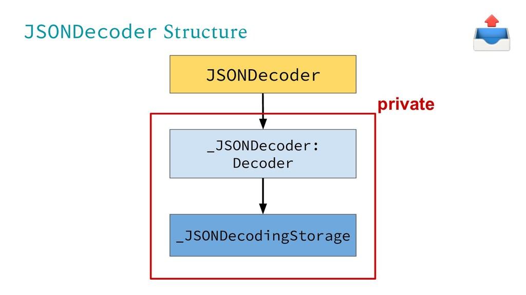 JSONDecoder Structure _JSONDecoder: Decoder _JS...
