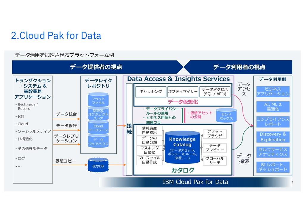 2.Cloud Pak for Data 13 データ活⽤を加速させるプラットフォーム例 Da...
