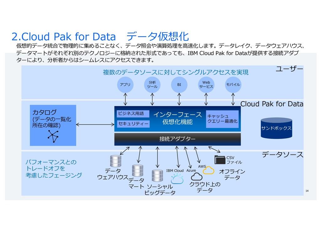 ユーザー データソース 2.Cloud Pak for Data データ仮想化 14 仮想的デ...