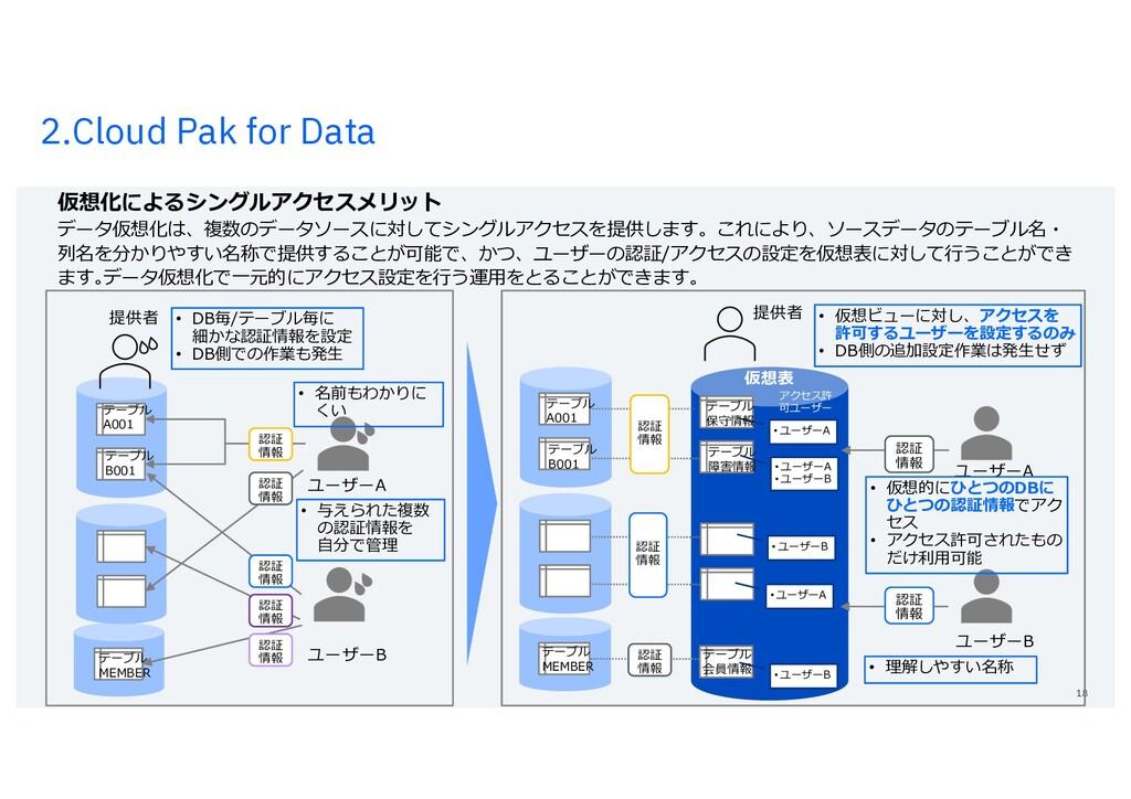 2.Cloud Pak for Data 18 仮想化によるシングルアクセスメリット データ仮...