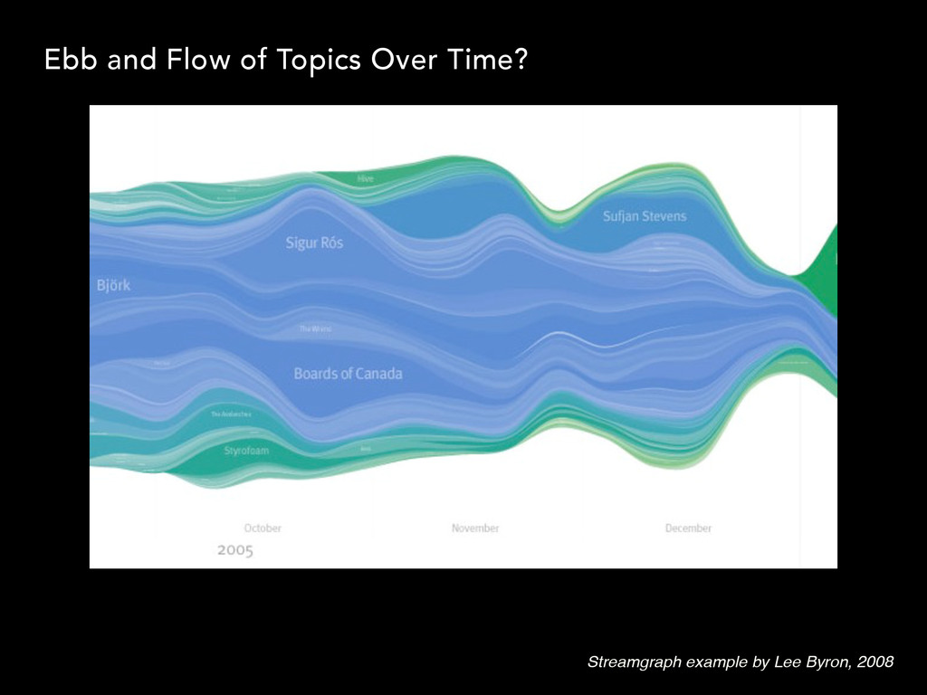Streamgraph example by Lee Byron, 2008 Ebb and ...