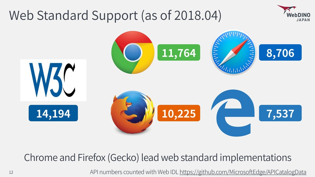 Web Standard Support (as of 2018.04) API number...