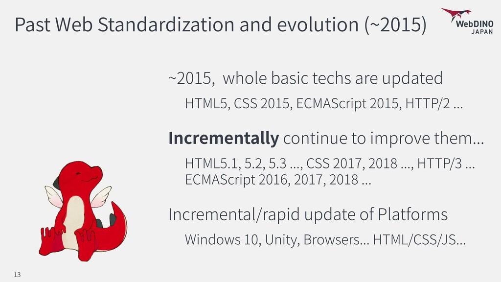 Past Web Standardization and evolution (~2015) ...
