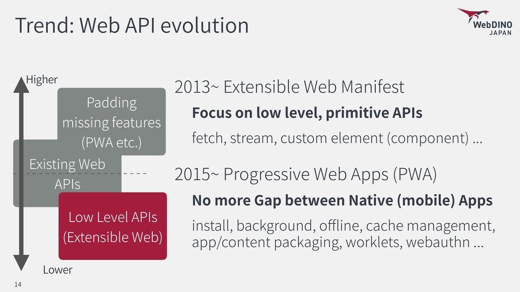 Existing Web APIs Trend: Web API evolution 201...