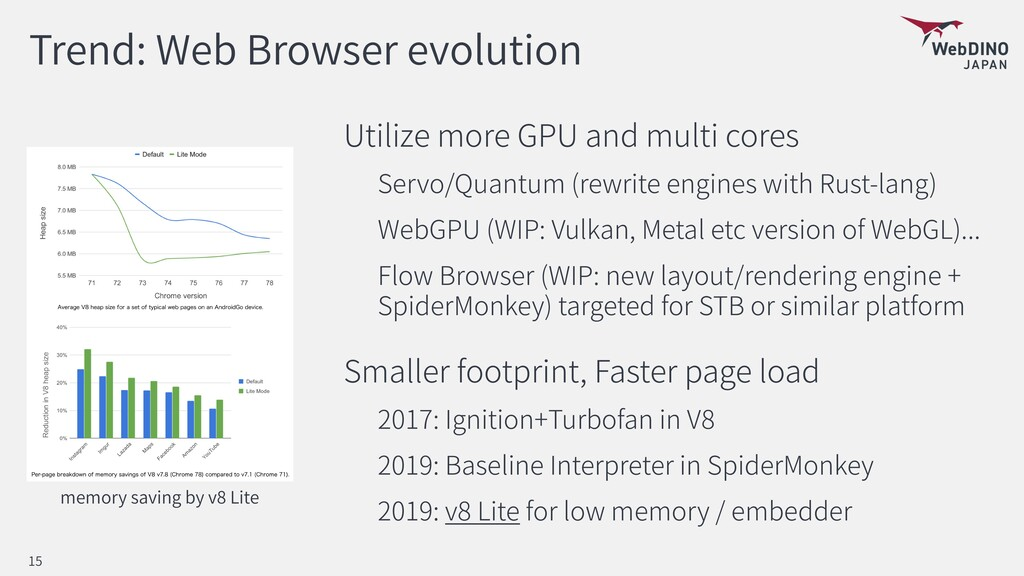 Trend: Web Browser evolution Utilize more GPU a...