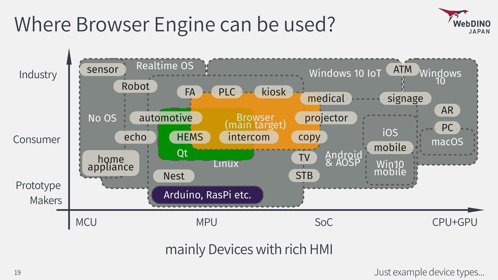 Where Browser Engine can be used? Just example ...
