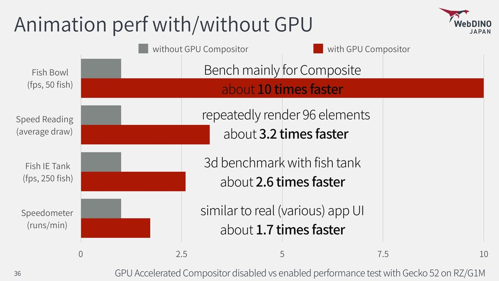 Animation perf with/without GPU GPU Accelerated...