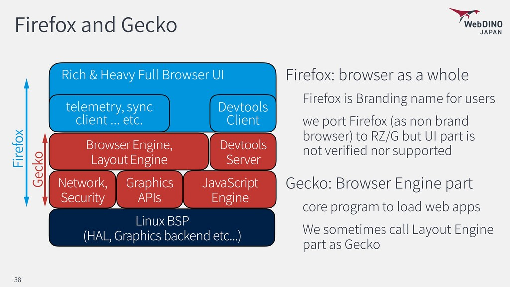 Firefox and Gecko Firefox: browser as a whole F...