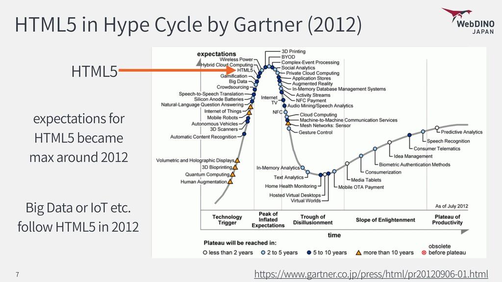 HTML5 in Hype Cycle by Gartner (2012) https://w...