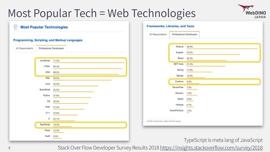 Most Popular Tech = Web Technologies TypeScript...