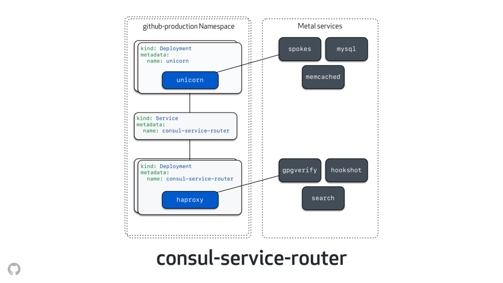 consul-service-router Metal services github-pro...