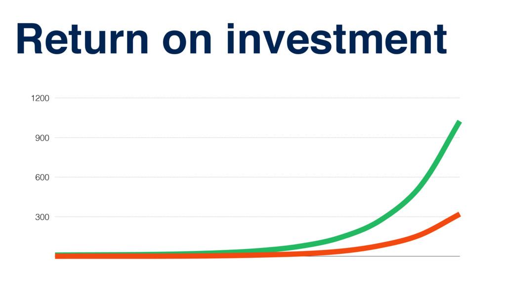 Return on investment 300 600 900 1200