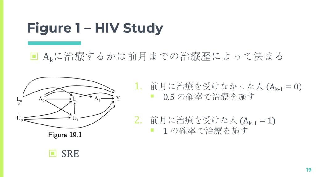 Figure 1 – HIV Study 19 1. 前月に治療を受けなかった人 (Ak-1 ...