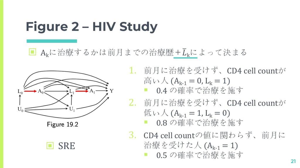 Figure 2 – HIV Study 21 1. 前月に治療を受けず、CD4 cell c...