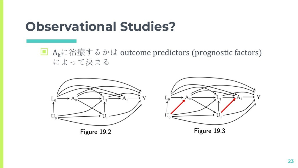 Observational Studies? 23 ▣ Ak に治療するかは outcome ...