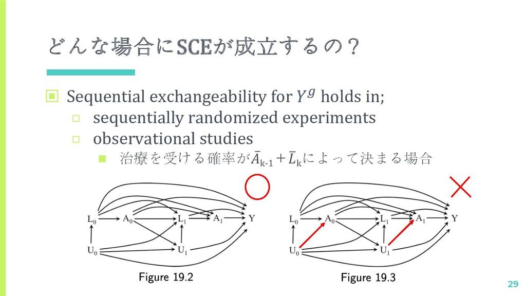 どんな場合にSCEが成立するの? 29 ▣ Sequential exchangeabilit...