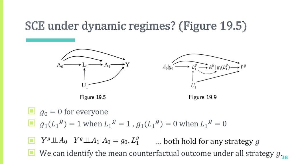 SCE under dynamic regimes? (Figure 19.5) 38 ▣ $...