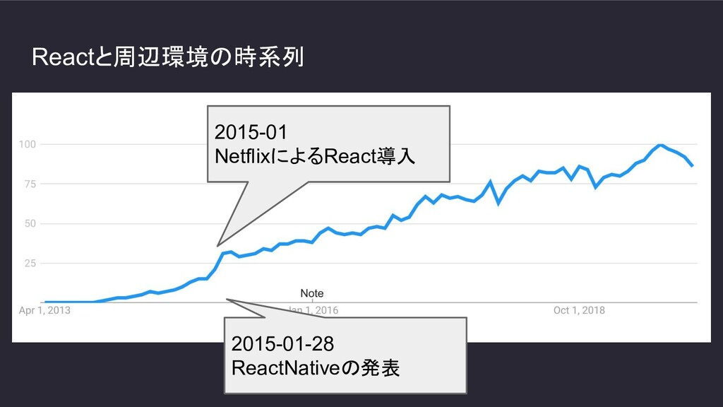 Reactと周辺環境の時系列 2015-01 NetflixによるReact導入 2015-0...
